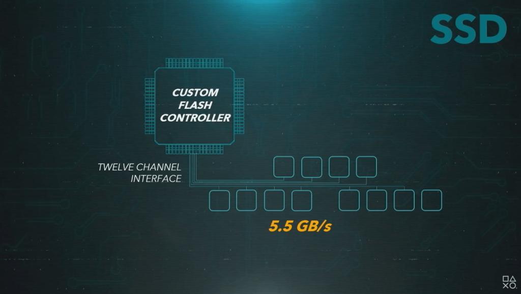 Aufbau des 12 Kanal Interface - Gezeigt bei der Road to PS5 Präsentation, Everything Smart, Sony, Playstation 5 Festplatte, PS5 SSD, Fabian Geissler