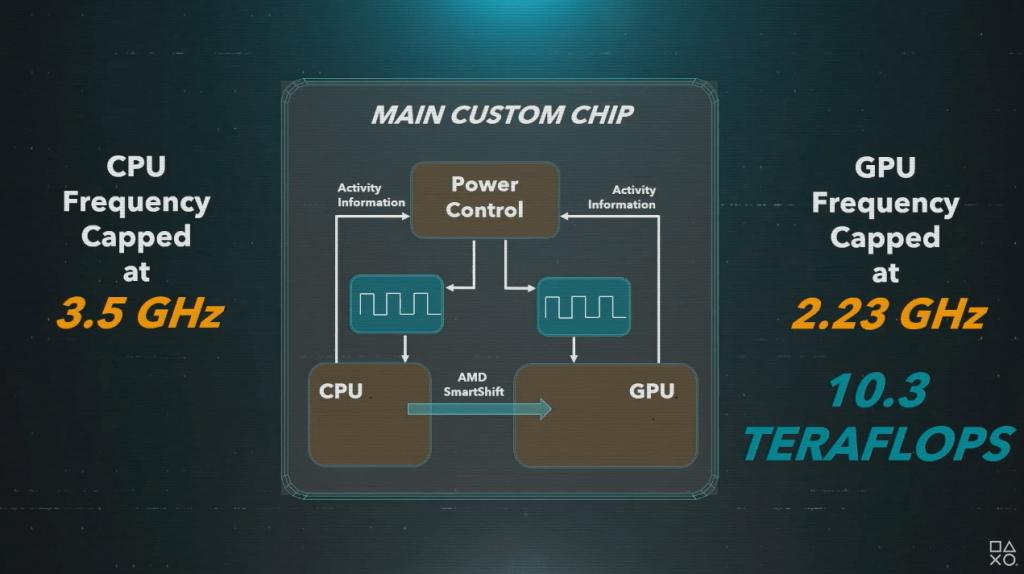 Aufbau des Main Chips der PS5 - Gezeigt auf der Road to PS5 Präsentation, Everything Smart, Sony, Playstation 5 Geschwindigkeit, Fabian Geissler